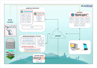 b2ap3_thumbnail_Geoportal-software-architecture-diagram.png